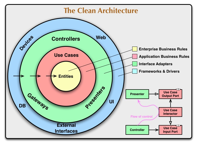 Clean Architecture diagram from Uncle Bob